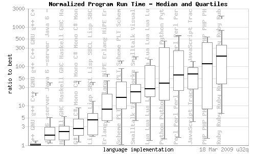 Code contest graph